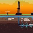 Conoce lo que es fracking de la mano de Nahum Chazarra