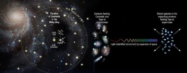 Repasamos hoy los últimos descubrimientos sobre la constante de Hubble